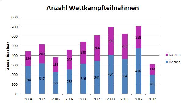Die Anzahl der Wettkampfteilnahmen seit 2004. Stand 1. Juni 2013