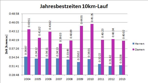 Die Jahresbestzeiten über 10km Strasse seit 2003. Stand: 1. Juni 2013
