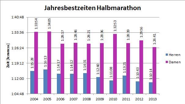 Die Jahresbestzeiten über Halbmarathon seit 2004. Stand: 1. Juni 2013