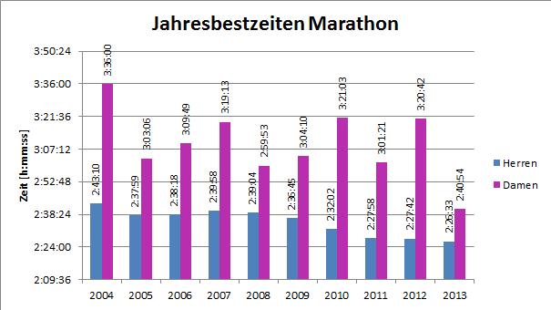 Die Jahresbestzeiten über Marathon seit 2004. Stand: 1. Juni 2013